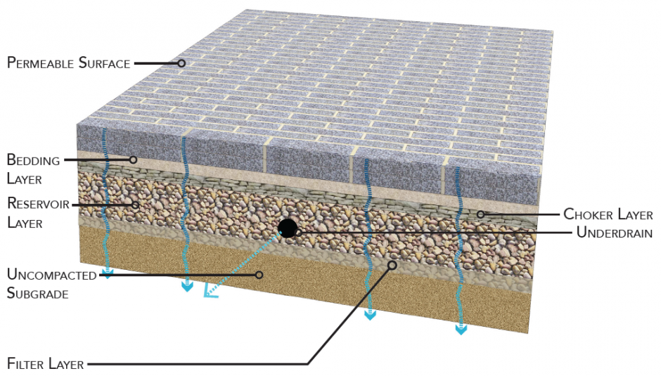 illustration of a cross-section of alley surface with labels for each layer,