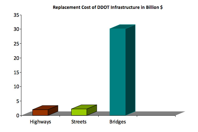 3D Bar Graph - Replacement Cost of DDOT Infrastructure in Billion $, Highways = approximately 2.5 billion, Streets = approximately 2.5 billion, bridges = approximately 30 billion.