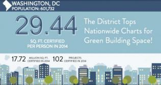 The District is a national leader in green building